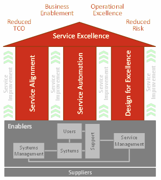 Svcs-IT-Service-Excellence