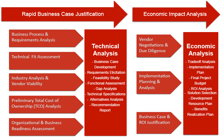 Business Case and Economic Justification | ironSAGE Group